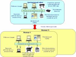 Состав аппаратной части ПК ONEPLAN RPLS-DB