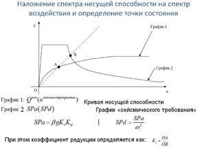 Иллюстрация идеи определения коэффициента редукции