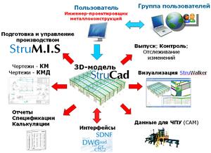 Схема данных по модели StruCad