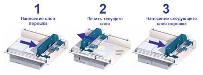 Принцип создания 3D-модели