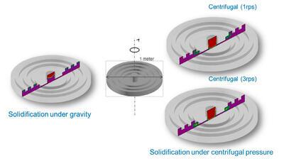 Моделирование центробежного литья больших отливок