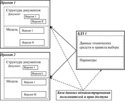 Информационная структура сетевой версии AutomatiCS