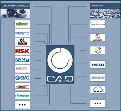 Клиенты Cadenas имеют доступ ко многим различным 3D-каталогам производителей