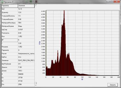 Распределение напряженности магнитного поля вдоль кабеля