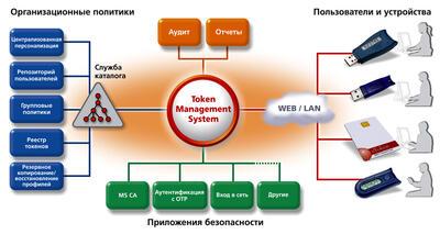 Общая схема eToken TMS