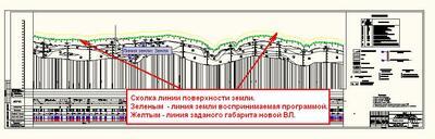 Сколка линии поверхности земли