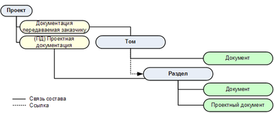 Рис. 2. Структура хранения утверждаемой части проектной документации
