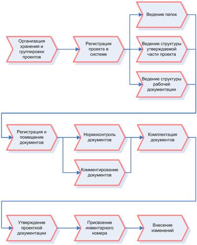 Технология систем документационного обеспечения управления