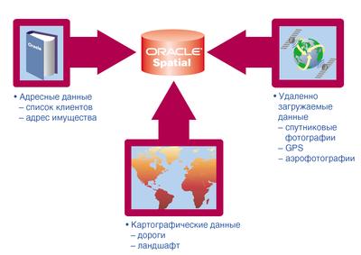 Схема наполнения банка данных