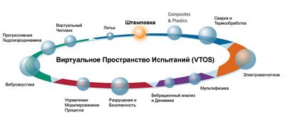 PAM-STAMP в виртуальном пространстве испытаний