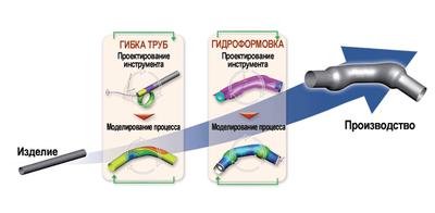 PAM-TUBE 2G позволяет моделировать гибку и гидроформовку труб и получать близкие к реальности результаты