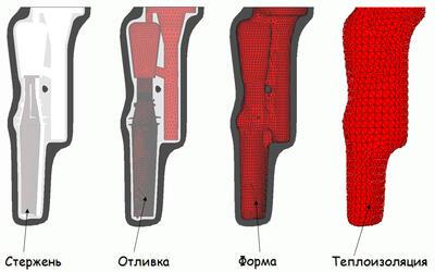 ProCAST/MeshCAST. Сеточная модель литейного блока (ФГУП «НПЦ газотурбостроения «Салют»)
