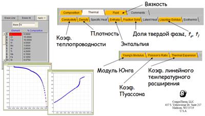 ProCAST. Термодинамическое определение свойств сплава