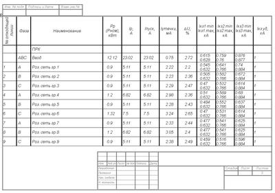 Таблица выбора оборудования