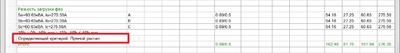 Результаты расчета разности загрузки фаз