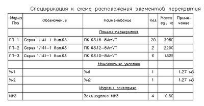 Рис. 31. Спецификация к схеме расположения плит перекрытия