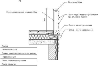 Пример вставки узла из библиотеки