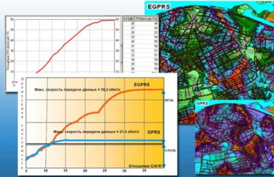 Оценка качества передачи данных