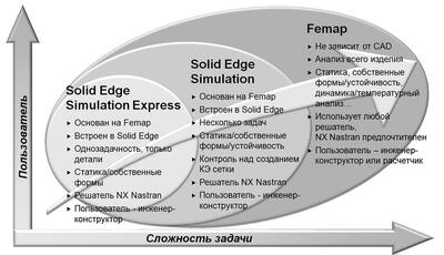 Рис. 28. Трехуровневое решение для КЭ-анализа в рамках Velocity Series