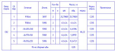 Пример пользовательской формы для маркера КМД