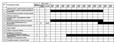 Календарный график строительства