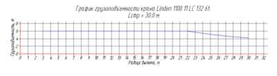 График грузоподъемности выбранного крана