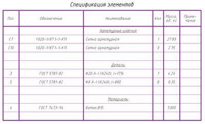 Спецификация элементов