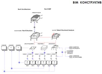 Схема взаимодействия разделов КР - конструкции металлические и железобетонные