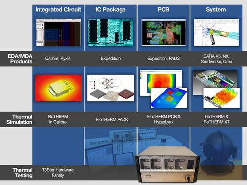 Масштабируемое решение для исследования от компонентов до систем