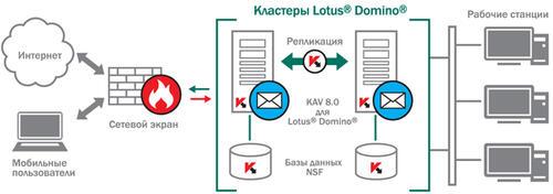 Схема работы Антивируса Касперского 8.0 для Lotus Domino