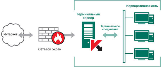 Защита терминальных серверов Антивирусом Касперского для Windows Servers Enterprise Edition