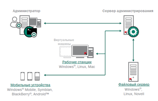 Схема работы Kaspersky Security Center