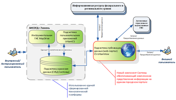 Общая архитектура АИСОГД, включая ГИС-портал