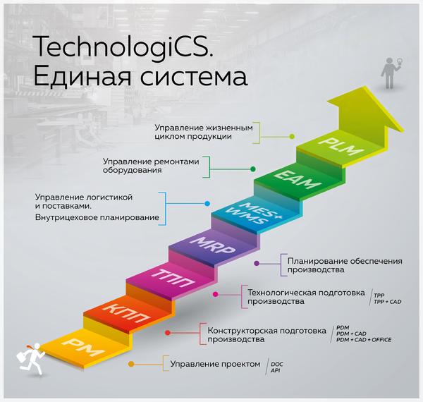 TechnologiCS. Единая система