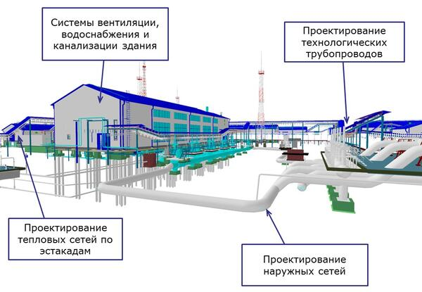 Проектирование разветвленных сетей трубопроводов различного назначения