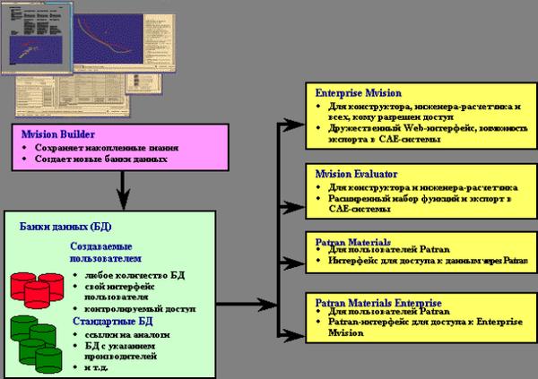 Структура программного обеспечения Mvision