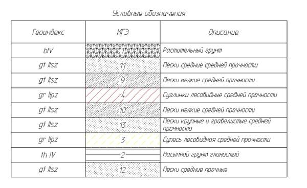 Условные обозначения для ИГЭ
