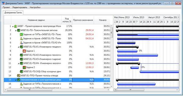 План-график и график исполнения проекта в системе TDMS Фарватер