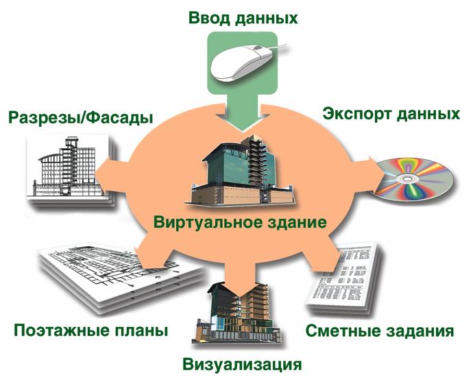 build archicad 2675 12 ëèòèáèò rus ñ