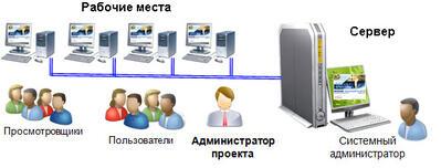 Организация работы с многопользовательской версией AutomatiCS