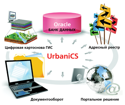 Основные компоненты информационной системы обеспечения градостроительной деятельности (ИСОГД)