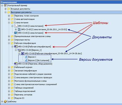 Структура документов проекта